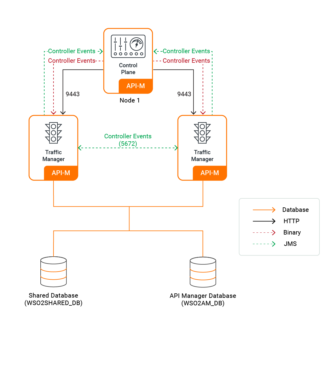 Traffic Manager Connections