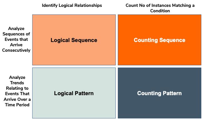 patterns-sequences-matrix