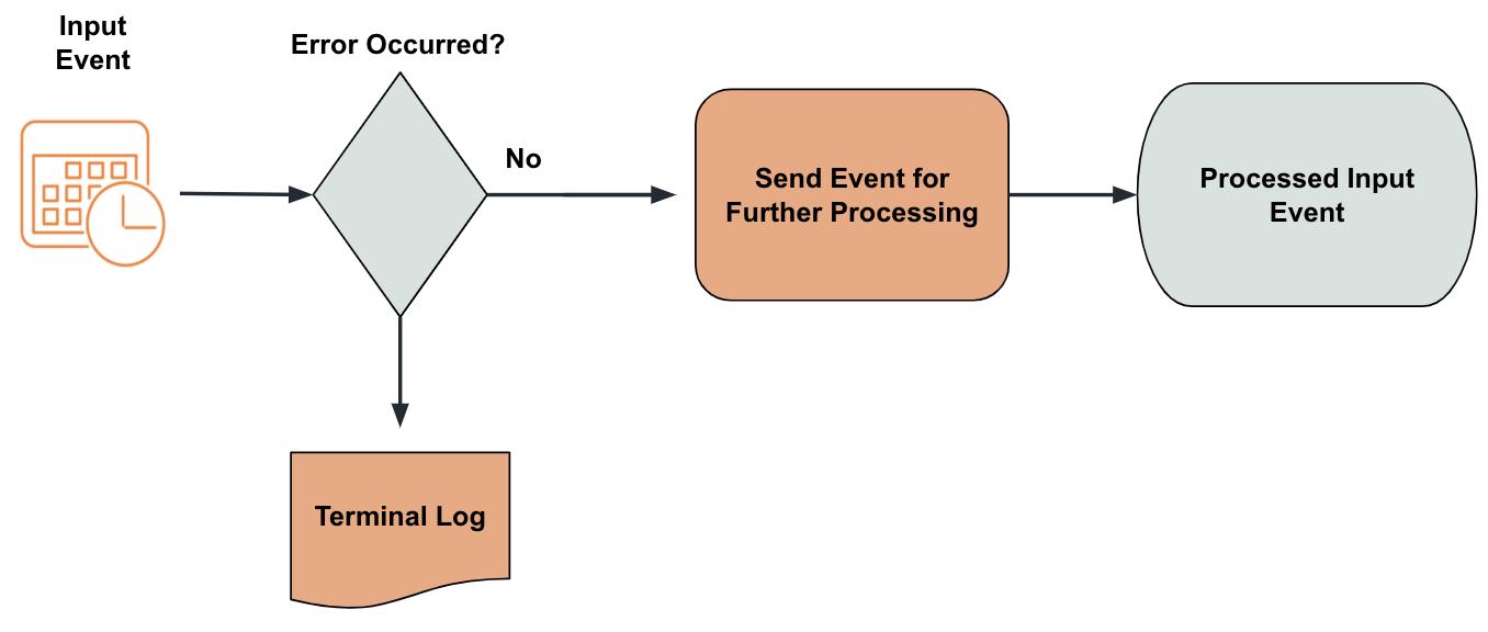 Log Stream Errors