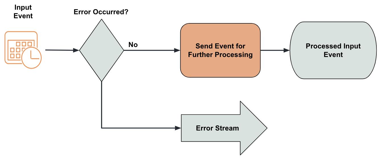 Stream Stream Errors