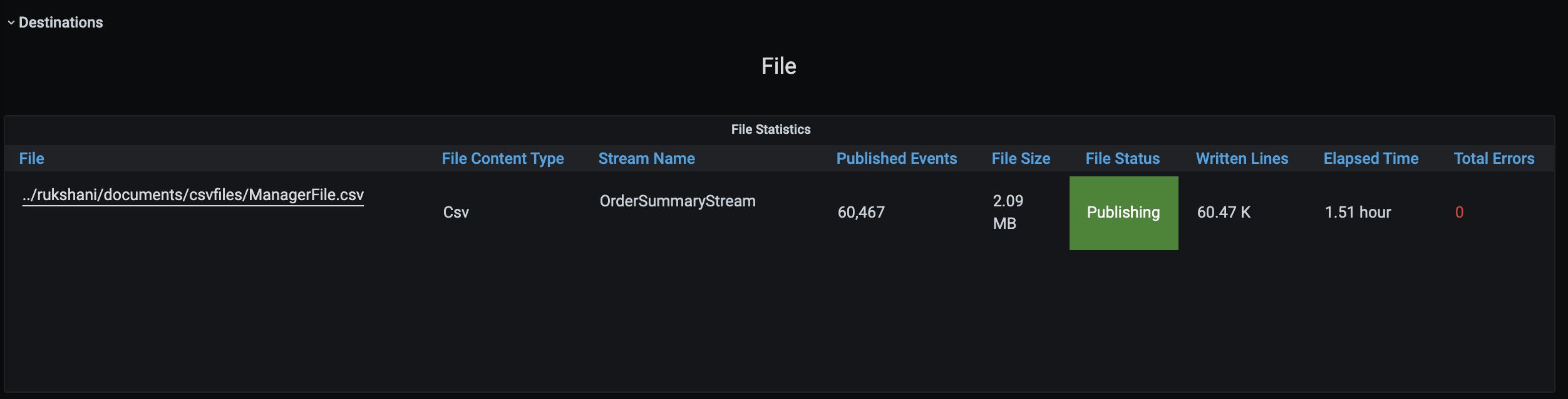 File Sink Statistics