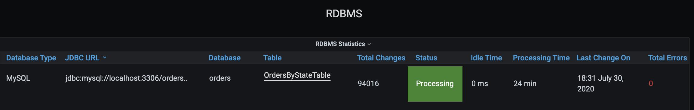 RDBMS Statistics