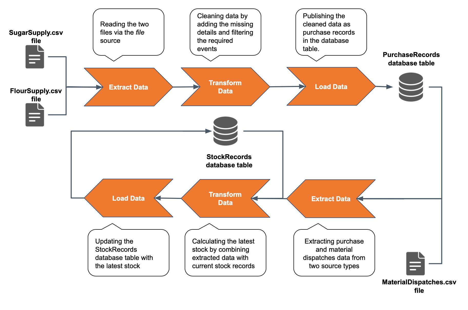 Integrating Heterogeneous Data Sources