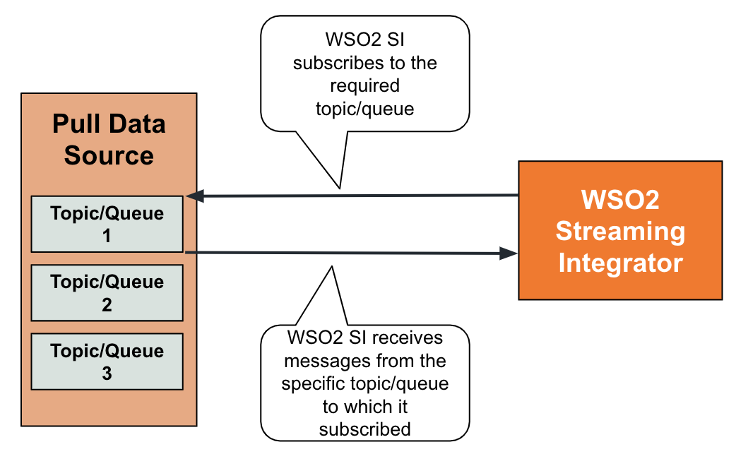 receiving data from a messaging system