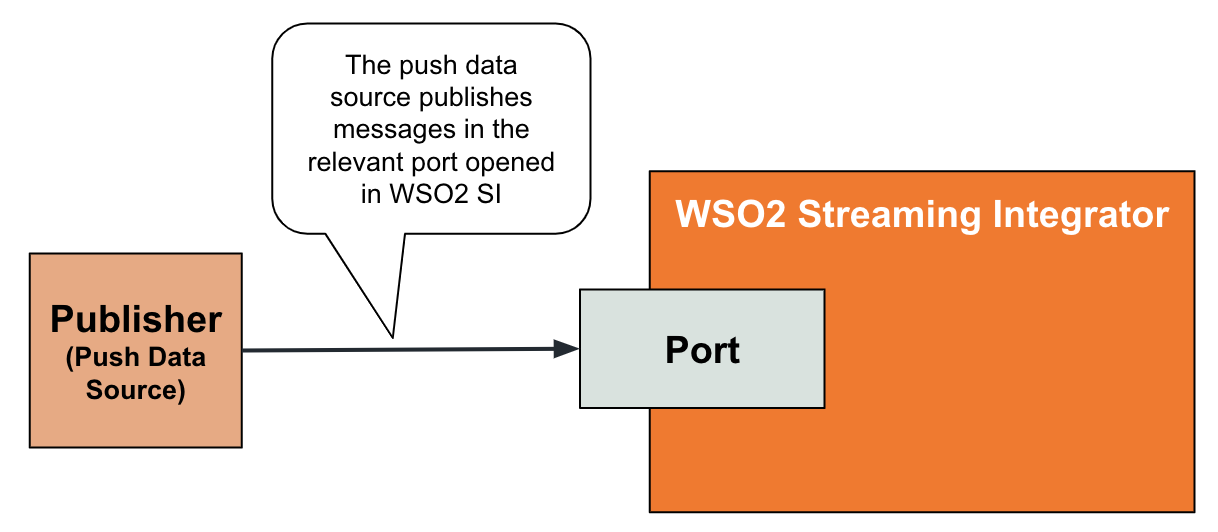 receiving data from a data publisher
