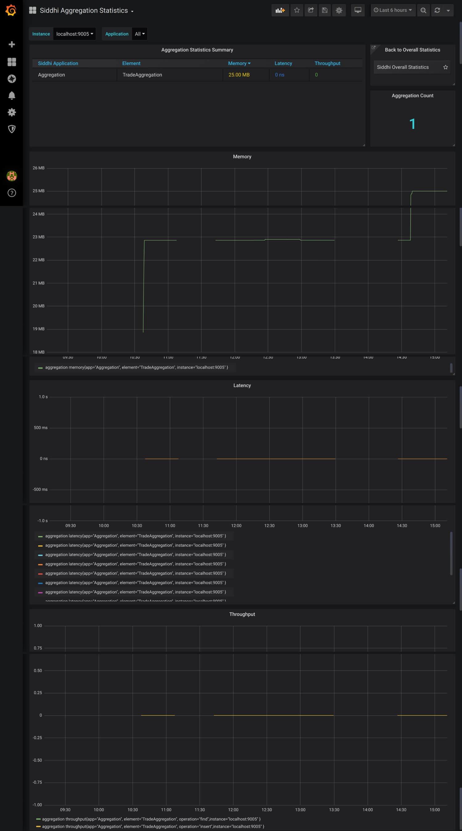 Aggregation statistics dashboard