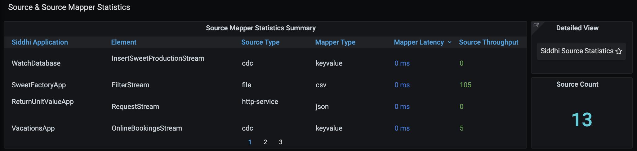 Source and Source Mapper Statistics