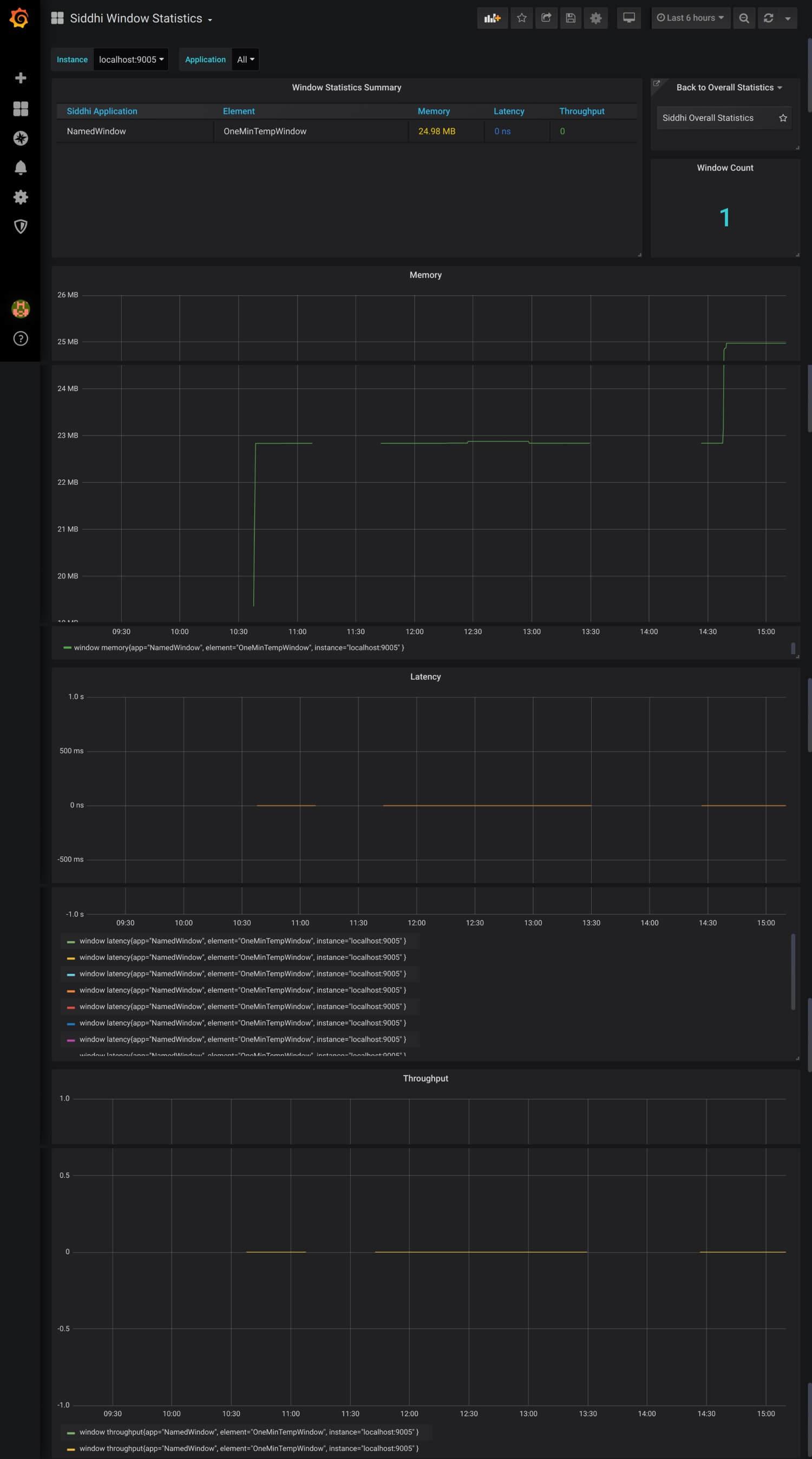 Window statistics dashboard
