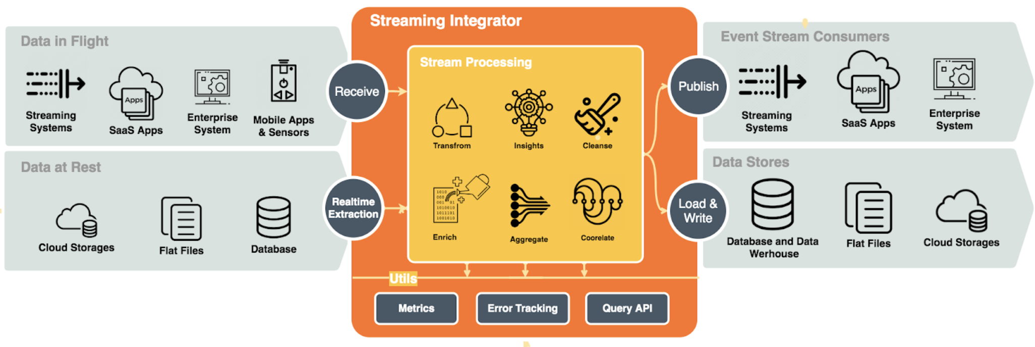 Streaming Integrator Use cases
